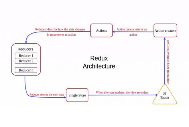Architettura di Redux